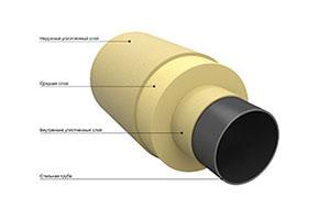 производство и поставка труб в ППМ изоляции
